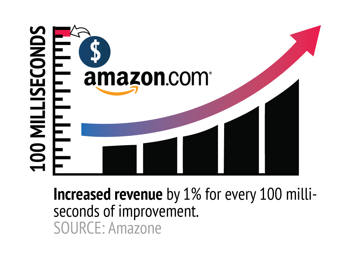 slow website implies less revenue for Amazon