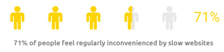 people feel inconvenienced by slow websites