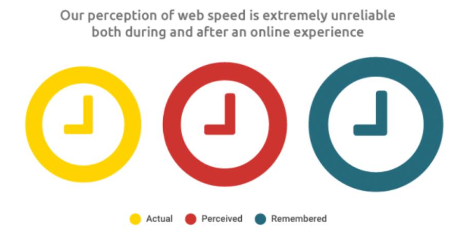 perception of web speed