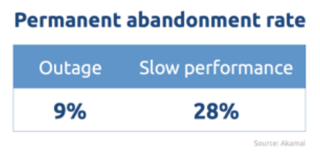 permanent abandonment rate