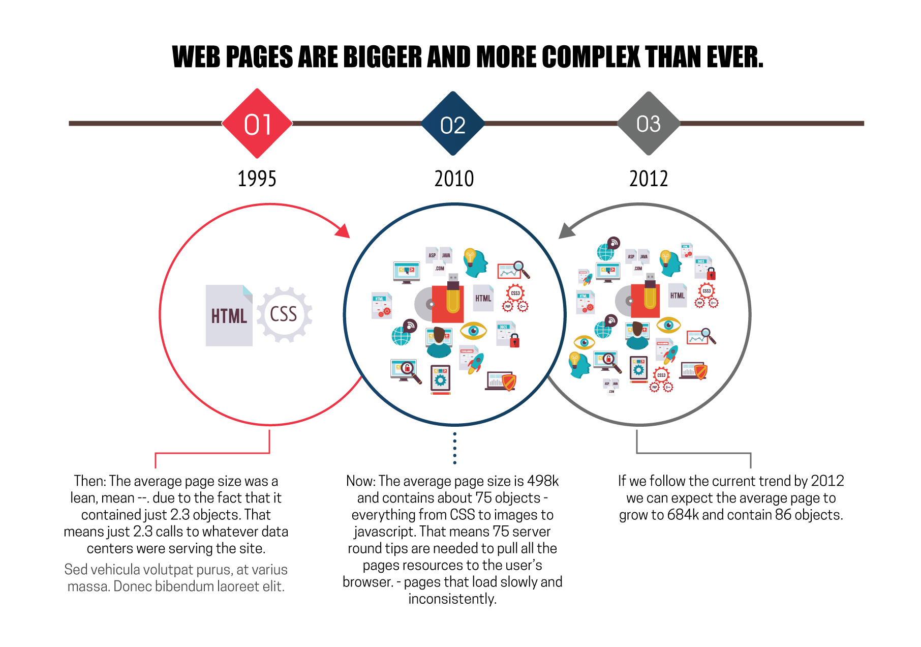websites are more complex than ever