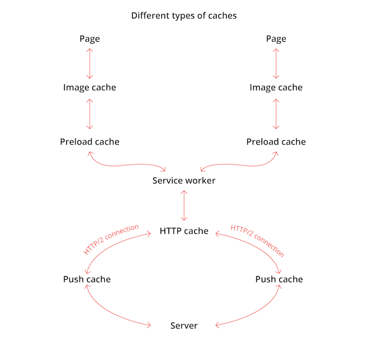 Types of caches