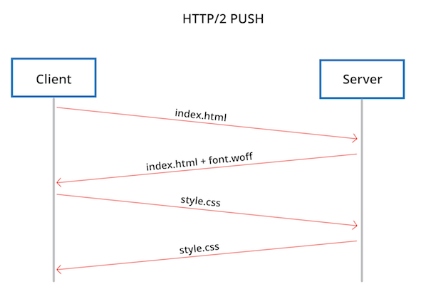 HTTP/2 PUSH vs HTTP Preload | Dexecure