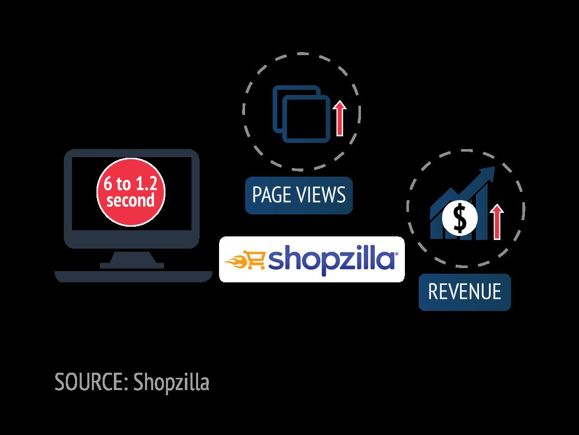 slow websites implies less revenue