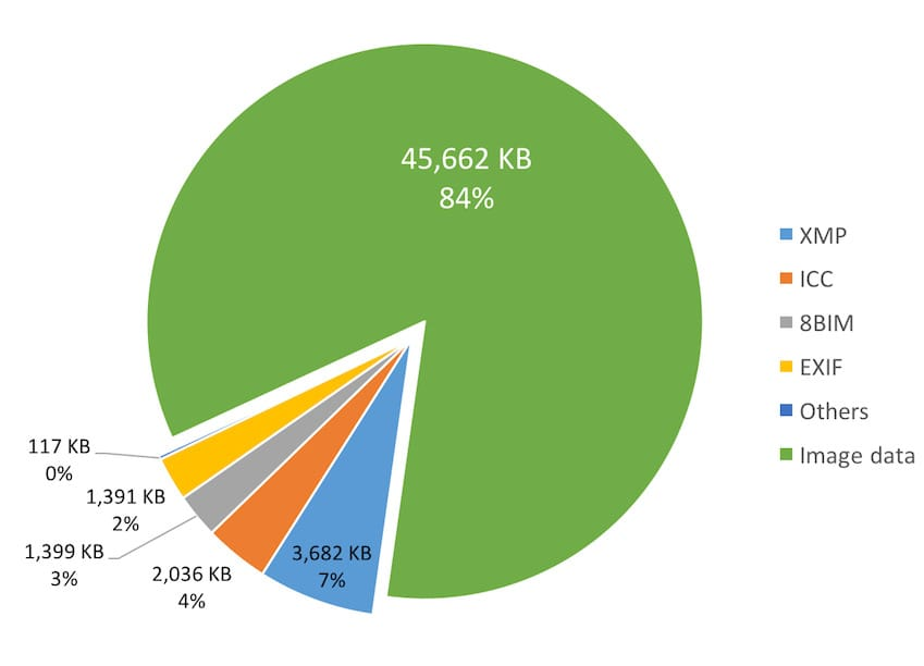 Types of metadata in an average image